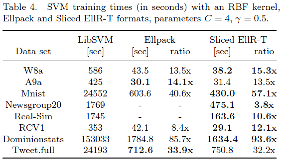 GPU SVM results